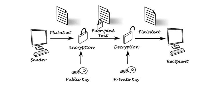 SSH là gì và nó đại diện cho điều gì? 13