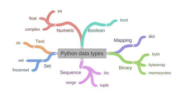 Kiểu dữ liệu python