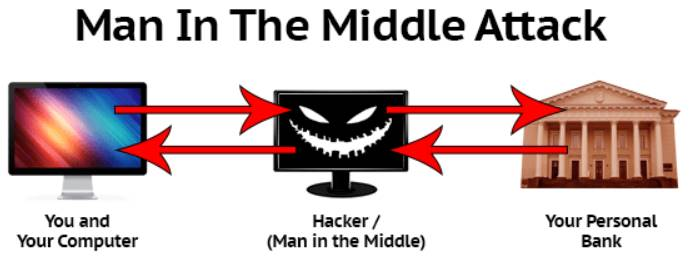 man in the middle hack bank