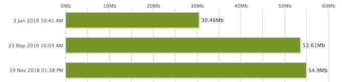 Cách kiểm tra tốc độ WiFi và 7 lỗi bạn thường gặp phải 18