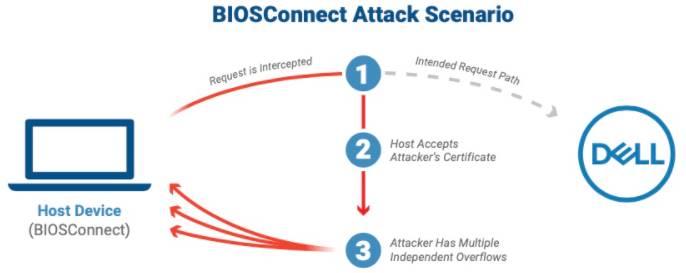 bios connect attack service