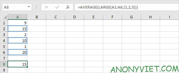 Hàm AVERAGE Excel
