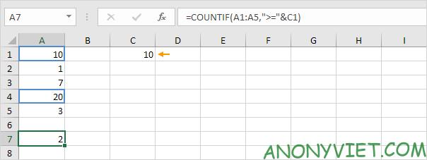 Bài 104: Cách sử dụng hàm COUNTIF trong Excel 94
