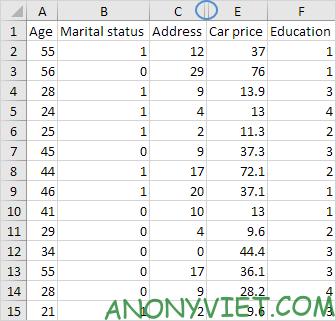 Kết quả Ẩn cột Excel