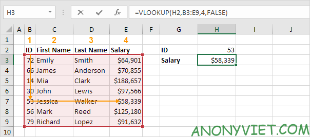 Hàm VLOOKUP Excel