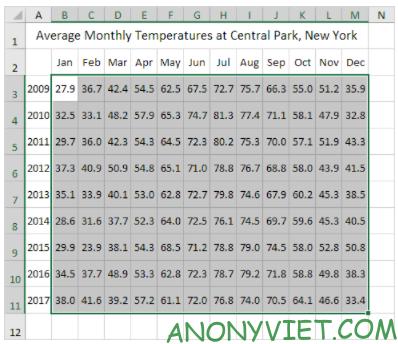 Bài 232: Tạo bản đồ nhiệt trong Excel