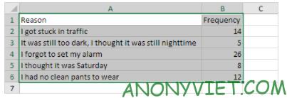 Bài 236: Biểu đồ cột trong Excel