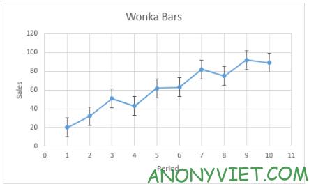 Bài 243: Thanh lỗi - Error Bars trong Excel 20