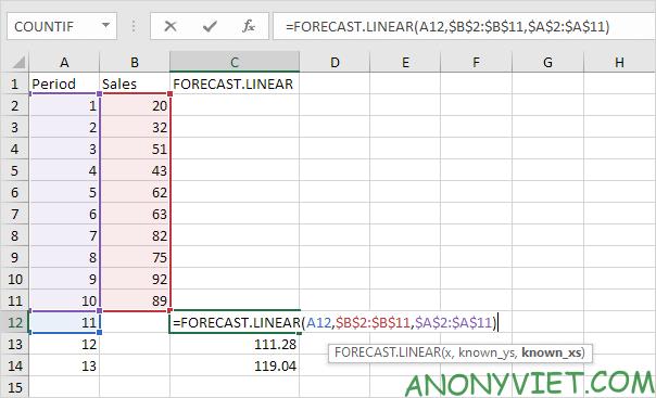 Bài 184: Cách sử dụng hàm Forecast trong Excel