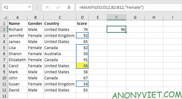 Bài 185: Cách sử dụng hàm MaxIfs và MinIfs trong Excel