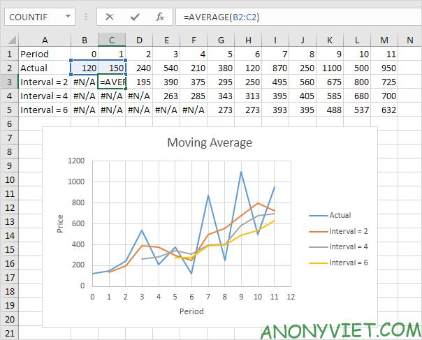Bài 177: Cách sử dụng hàm AVERAGE trong Excel 56