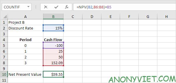 Bài 173: Cách sử dụng hàm NPV trong Excel 44