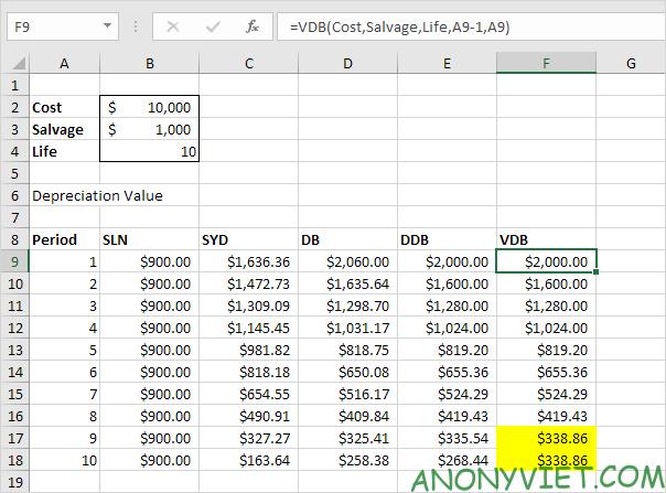 Bài 175: Lập bảng khấu hao trong Excel 36