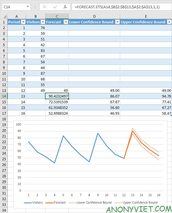 Bài 184: Cách sử dụng hàm Forecast trong Excel 40